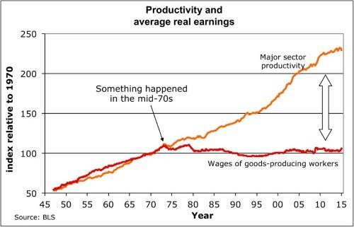 productivity-versus-wages